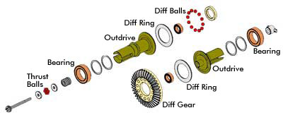 rc tuning differential RC Tuning Guide  Gear Differential (Diff) & Ball Differential Tuning