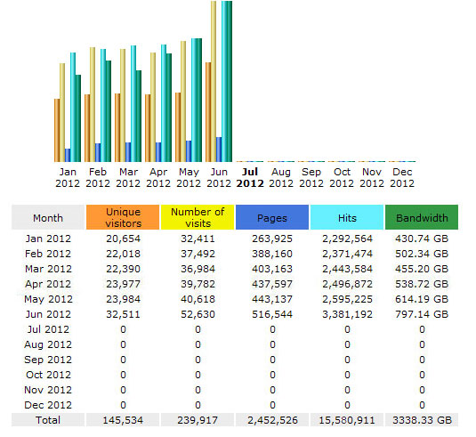 CompetitionX Site Statistics – June 2012
