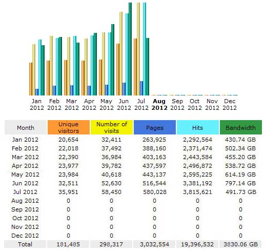 CompetitionX Site Statistics – July 2012