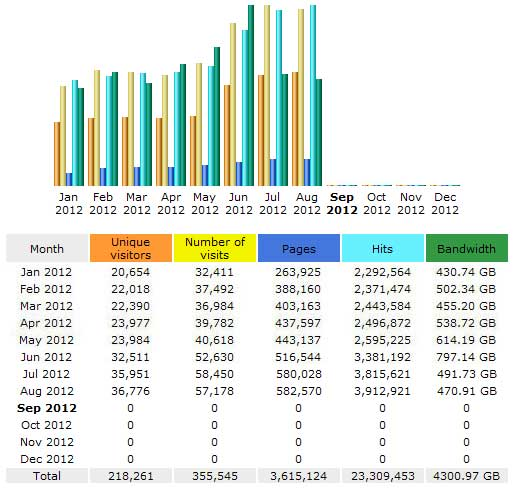 CompetitionX Site Statistics – August 2012