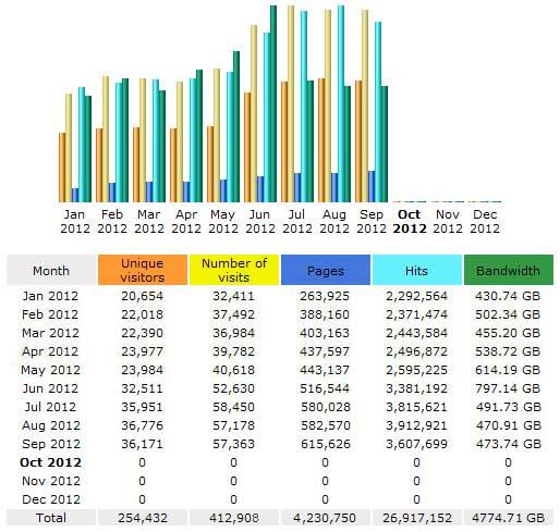 CompetitionX Site Statistics – September 2012