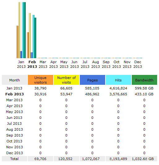 CompetitionX Site Statistics – February 2013