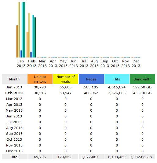 CompetitionX Site Statistics – February 2013