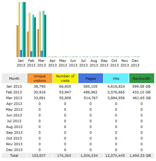 CompetitionX Site Statistics – March 2013