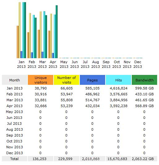 CompetitionX Site Statistics – April 2013