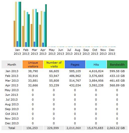 CompetitionX Site Statistics – April 2013