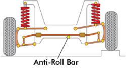 RC Tuning - Anti-Roll Bar