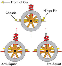RC Tuning - Anti-Squat