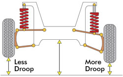 RC Tuning - Droop