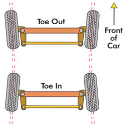 RC Tuning - Toe In / Toe Out