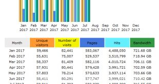 CompetitionX Site Statistics – July 2017