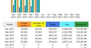 CompetitionX Site Statistics – May 2017